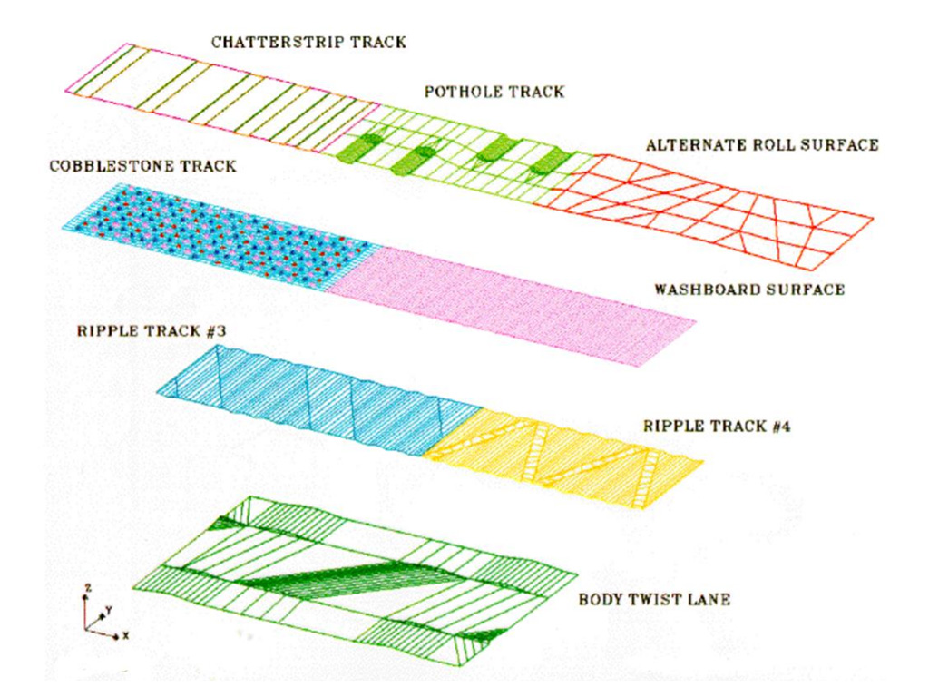 Road Surface Model