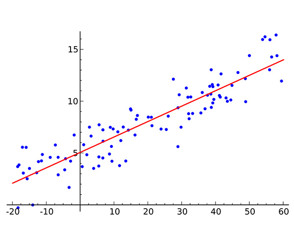 Linear ANOVA (Analysis of Variance)